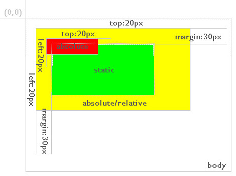 搞清Position属性,CSS+DIV定位分析(relative,absolute,static,fixed) - 禄's Blog www.webexp.cn